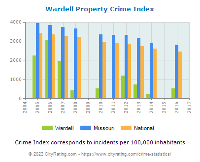 Wardell Property Crime vs. State and National Per Capita