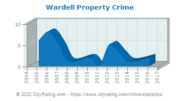 Wardell Property Crime