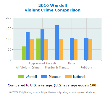Wardell Violent Crime vs. State and National Comparison