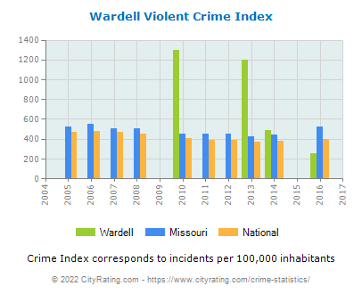 Wardell Violent Crime vs. State and National Per Capita