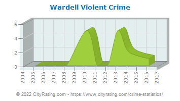 Wardell Violent Crime
