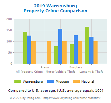 Warrensburg Property Crime vs. State and National Comparison
