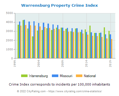 Warrensburg Property Crime vs. State and National Per Capita