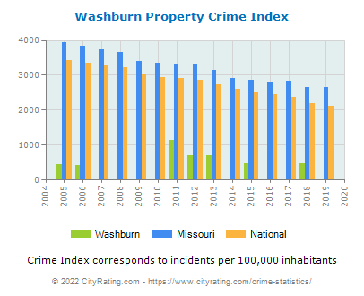 Washburn Property Crime vs. State and National Per Capita