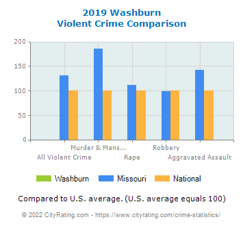 Washburn Violent Crime vs. State and National Comparison