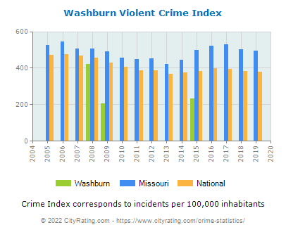 Washburn Violent Crime vs. State and National Per Capita