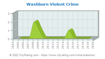 Washburn Violent Crime