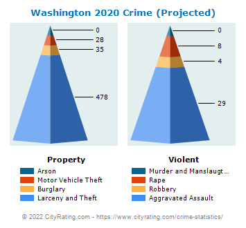 Washington Crime 2020