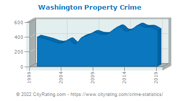 Washington Property Crime