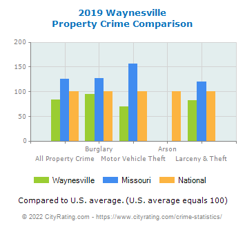 Waynesville Property Crime vs. State and National Comparison