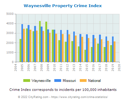 Waynesville Property Crime vs. State and National Per Capita