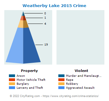 Weatherby Lake Crime 2015