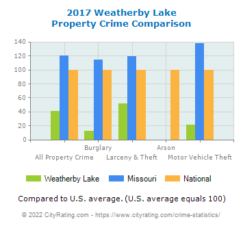 Weatherby Lake Property Crime vs. State and National Comparison