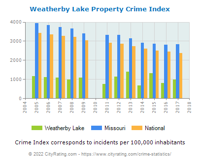 Weatherby Lake Property Crime vs. State and National Per Capita