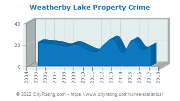 Weatherby Lake Property Crime