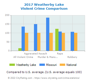Weatherby Lake Violent Crime vs. State and National Comparison