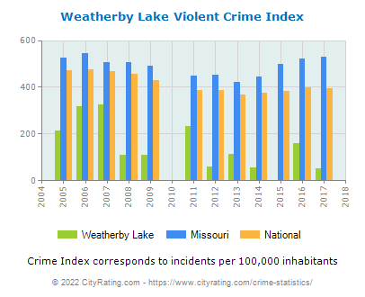 Weatherby Lake Violent Crime vs. State and National Per Capita