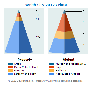 Webb City Crime 2012