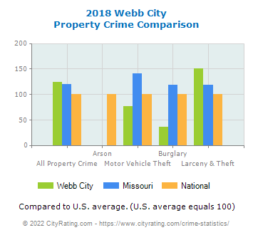 Webb City Property Crime vs. State and National Comparison