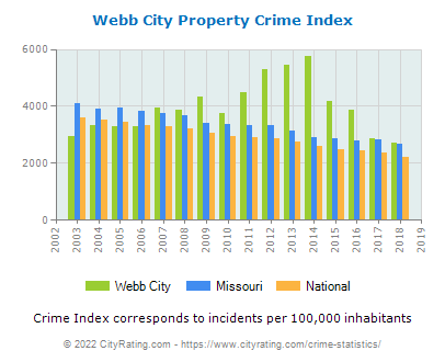 Webb City Property Crime vs. State and National Per Capita