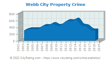 Webb City Property Crime