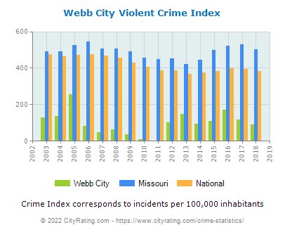 Webb City Violent Crime vs. State and National Per Capita
