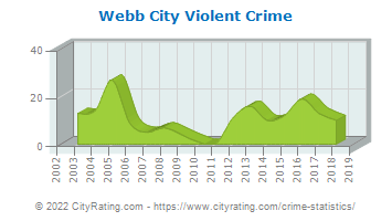 Webb City Violent Crime