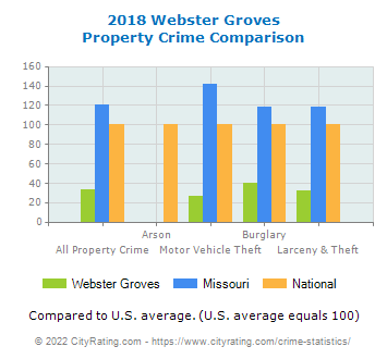 Webster Groves Property Crime vs. State and National Comparison