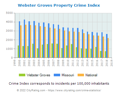 Webster Groves Property Crime vs. State and National Per Capita