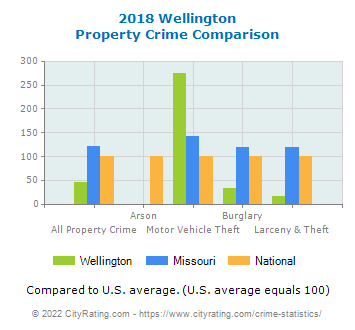 Wellington Property Crime vs. State and National Comparison