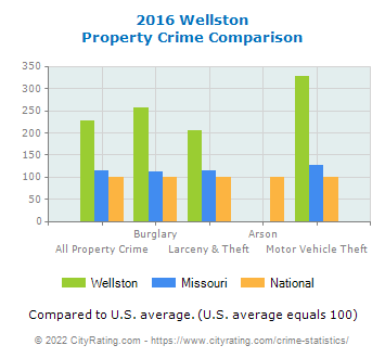 Wellston Property Crime vs. State and National Comparison