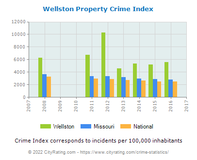 Wellston Property Crime vs. State and National Per Capita