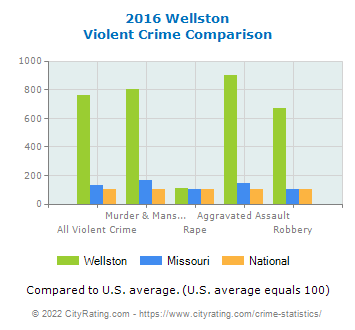 Wellston Violent Crime vs. State and National Comparison