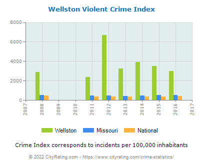 Wellston Violent Crime vs. State and National Per Capita