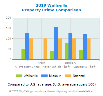 Wellsville Property Crime vs. State and National Comparison