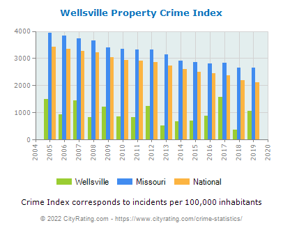 Wellsville Property Crime vs. State and National Per Capita