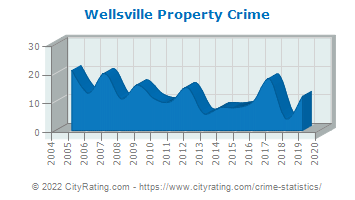 Wellsville Property Crime
