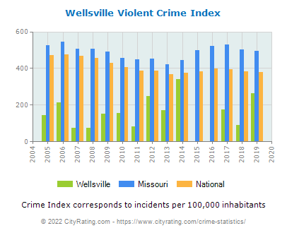 Wellsville Violent Crime vs. State and National Per Capita