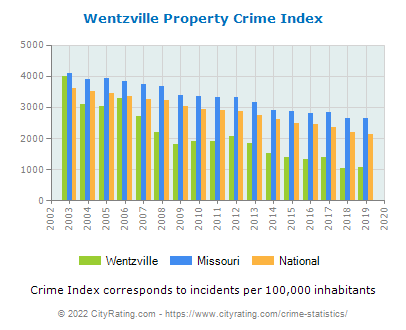 Wentzville Property Crime vs. State and National Per Capita