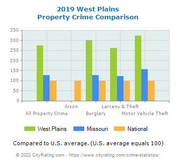 West Plains Property Crime vs. State and National Comparison