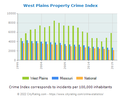 West Plains Property Crime vs. State and National Per Capita