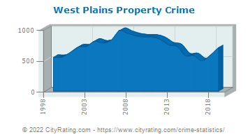 West Plains Property Crime