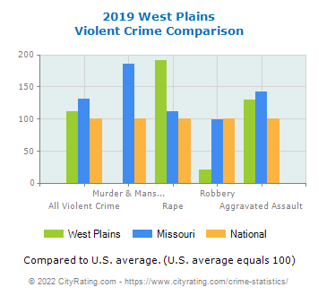 West Plains Violent Crime vs. State and National Comparison