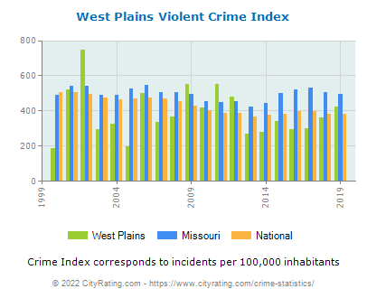 West Plains Violent Crime vs. State and National Per Capita