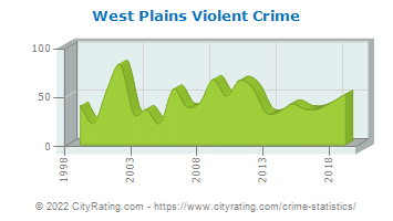West Plains Violent Crime