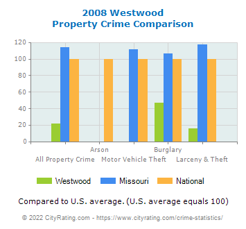 Westwood Property Crime vs. State and National Comparison