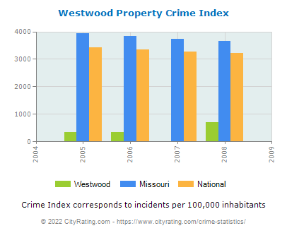 Westwood Property Crime vs. State and National Per Capita