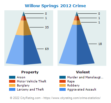 Willow Springs Crime 2012