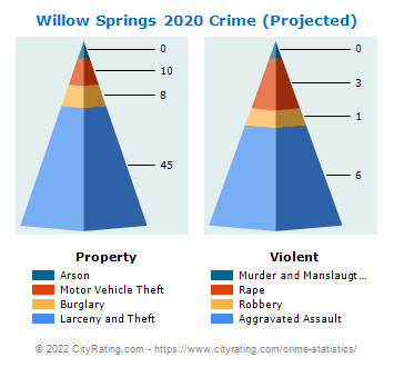 Willow Springs Crime 2020