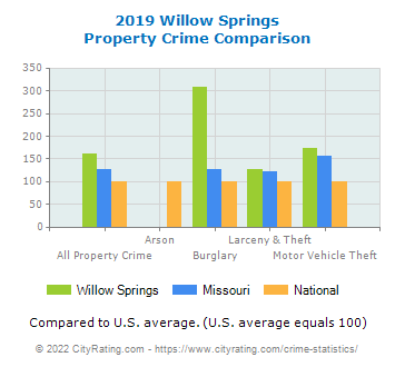 Willow Springs Property Crime vs. State and National Comparison